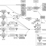 Standard Operating Procedure Mapping